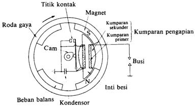 Ceiling Fan Heater Wiring Diagram together with Saturn Ion Stereo Wiring Diagram additionally Wiring Diagram Water Pump Pressure Switch additionally Wiring Diagram Kontaktor moreover Conexion Dos Terminales Alternador Chevrolet 114769. on wiring diagram ac avanza
